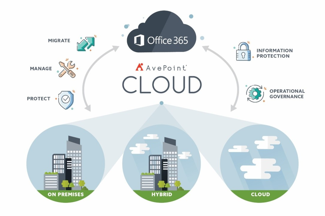 AvePoint and Office 365 - Information Governance Perspectives