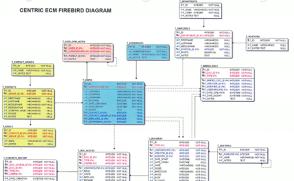 Firebird Database Design